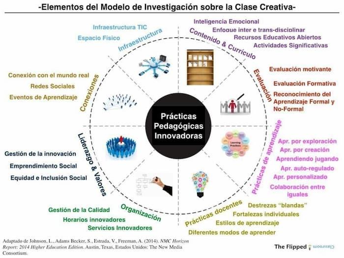 innovacion disruptiva en la educacion