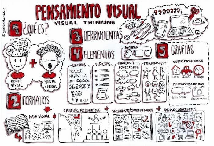 visual thinking ejemplos